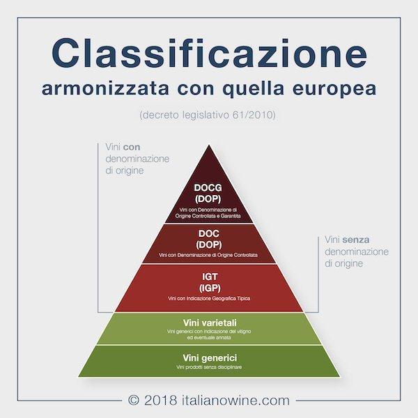 piramide_vini_qualità